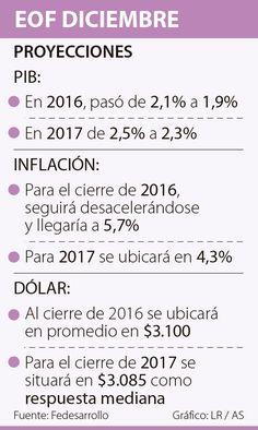 La política fiscal es el factor más relevante para inversionistas Thing 1, Factors, Financial Statement