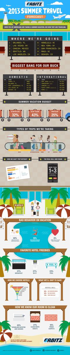 Orbitz 2013 Summer Travel Infographic / Work | Home Front Communications
