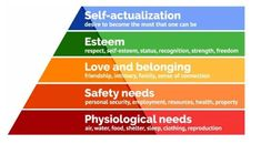 Maslow Hierarchy of Needs - Application of Hierarchy of Requirements by Maslow in Ads. Best Advertising Dissertations For University Students. Maslow hierarchy of requirements in advertising. The pyramid of requirements was developed in the 1940s by Abraham Maslow, and its theory is still suitable today for the understanding of management guidance, personal inspiration, and personal development. Maslow ideas in the hierarchy of needs of the employer's responsibility to offer a work… Pareto Principle, Maslow's Hierarchy Of Needs, Freedom Love, Abraham Maslow, How To Motivate Employees, Self Actualization, To Strive, Meaningful Life, Back To Basics