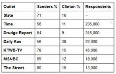All viewer polls (here's a few) show Bernie Sanders was the clear winner of the #DemDebate  #FeelTheBern #tcot #1u