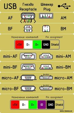 Resultado de imagen para compare type a and type b usb cables Electronics Components, Electronics Gadgets, Electronics Projects, Computer Technology, Computer Programming, Computer Science, Electronic Engineering, Electrical Engineering, Usb Hub