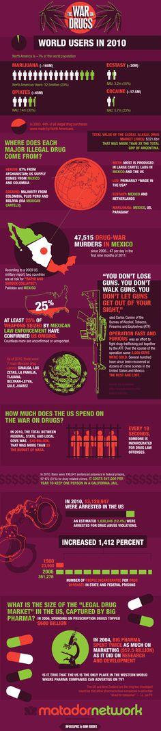 infografia: la guerra contra las drogas