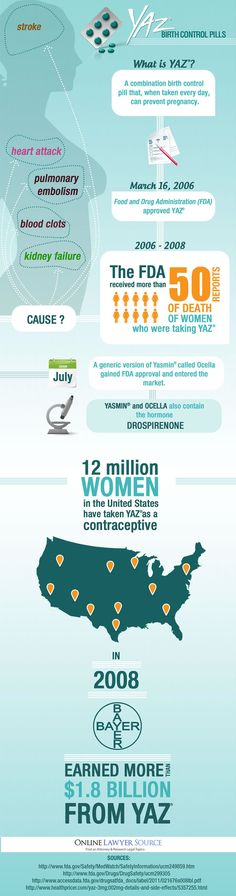 Yaz/Yasmin and Site Effects of taking Birth Control Pill Infographic.  Top Class Action News provides information on class action settlements of popular prescription drugs and medical devices. #Yaz #Yasmin Visit our website at http://medicalclaimlegal.com. FB page - https://fb.com/TopClassAction. Twitter - https://twitter.com/CarnavanT