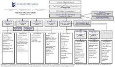 Image Result For Diagnostic And Treatment Center Organization