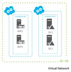 A tutorial that explains how to create a new Active Directory forest on a virtual machine (VM) on an Azure Virtual Network.