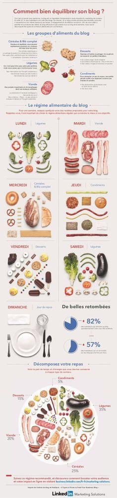 Les Groupes D'Aliments du Blog by LinkedIn France via slideshare