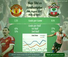 Manchester United Vs Southampton stats