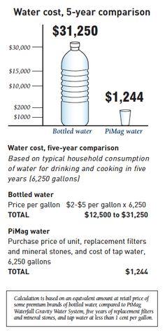 #Water #Filtration.......www.nikken.com/danjean