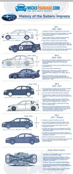 A Visual History of The Subaru Impreza | MicksGarage.com Blog