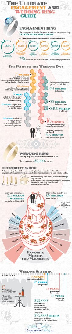 crazy wedding stats and facts