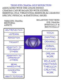 Third eye chakra meanings, associations keeping the Subtle Body in balance. (My most active chakra at 7 Chakras, 3rd Eye Chakra, Reiki Meditation, Chakra Balancing, Spiritual Health, Mind Body Spirit, Chakra Healing, Holistic Healing, Third Eye