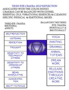 Third Eye Chakra.