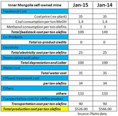 mongolia-mine China's olefins future shaped by economics and environmental concerns