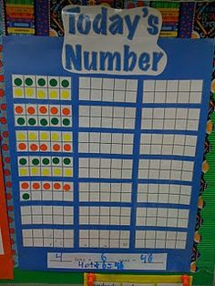 Math Coach's Corner: Daily Number Sense Routines. Hundred chart and number line routines for the number of the day.