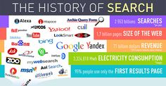 """The History of Search"" [1990-2014]"