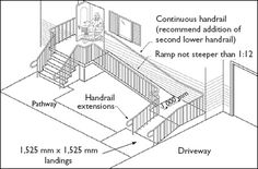 Figure 5 — L-shaped ramp (site-constructed concrete ramp). Good website with lots of resources for accessible home design.