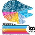 starwars-revenue-chart-infographic