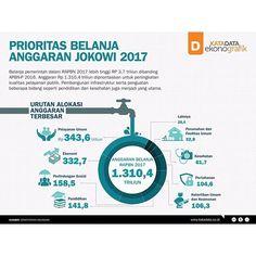 [Infografik] Prioritas Belanja Anggaran Jokowi 2017  KATADATA - Pemerintah menetapkan anggaran belanja di RAPBN 2017 Rp 1.310,4 triliun. Sektor pelayanan umum memperoleh alokasi tertinggi, dan bidang yang berkaitan dengan kepentingan publik menjadi prioritas. Pembangunan infrastruktur dan konektivitas antar wilayah juga diperhatikan untuk memperbaiki kualitas pembangunan dan mewujudkan keduaulatan pangan.  Belanja negara juga digunakan untuk memperkuat pelaksanaan program prioritas di bidang…
