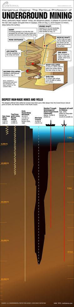 The Perilous Profession of Underground Mining (Infographic)