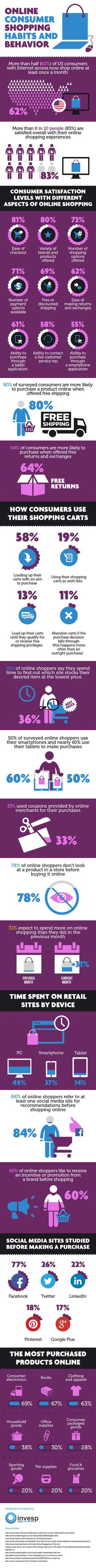 Online Consumer Shopping Habits and Behavior I Stacey Rudolph