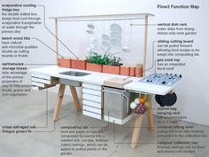 """""""Living Kitchen - I particularly like that the food scraps go directly down into the vermicomposter which, when the final compost collection tray is ready, feed the plants above.""""  Designed by Studio Gorm (John Arndt and Wonhee Jong). GREAT FOR A TINY HOUSE...BRAVO!"""
