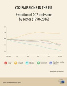 emissions from cars: facts and figures (infographics) Co2 Emission, Environment Agency, Car Facts, Combustion Engine, Mode Of Transport, Greenhouse Gases, New Trucks, Electric Cars, Infographics