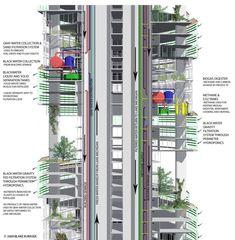 Arquitectura sostenible | Granjas verticales, Biociudades, Proyectos sostenibles - SkyscraperCity