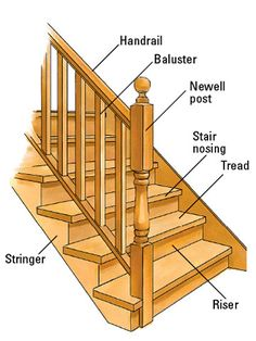 Best Names Of Parts Of Stair Railings Google Search Home 400 x 300
