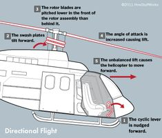 The steps involved in directional flight for a helicopter Helicopter Pilot Training, Helicopter Rotor, Best Helicopter, Aviation Training, Aviation Engineering, Engineering Science, Barge Interior, Aircraft Design, Model Airplanes