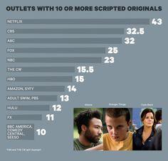 Netflix se torna a maior produtora de séries de TV do mundo | Notícia | Omelete
