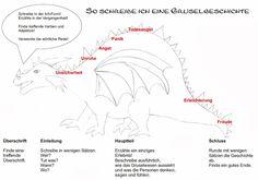 Habe einen Leitfaden für Gruselgeschichten entworfen.  Der Buckel des Drachen zeigt den Höhepunkt der Geschichte an. Meine SchülerInnen dürf...
