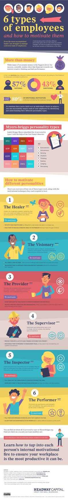 6 Types Of Employees And How To Motivate Them #Infographic #Employee #HowTo