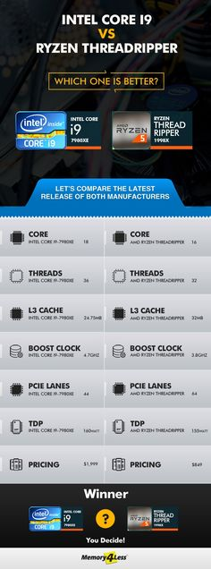 Intel Core I9 Or Amd Ryzen Threadripper Which Is Better Intel Core Amd Intel