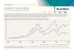 De kracht van dividend