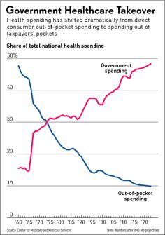 Government Health Care Inc: The Chart Which Explains It All | David Stockman's Contra Corner
