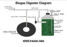 biogas+dia1025.jpg (1024×724)
