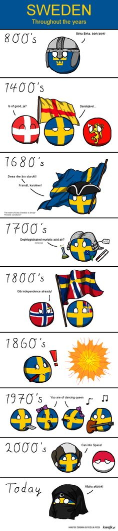 Sweden - throughout the years