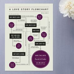 Lottie Loves...: {Type} Save The Date Flow Chart