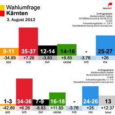Im Schnellüberblick: 2 brandaktuelle Wahlumfragen für Kärnten von Gallup/ÖSTERREICH (oben) und Market/Der Standard (unten). Beide Umfragen vpm 3. August 2012 im Detail + Mandatsberechnung auf http://neuwal.com/?p=19526