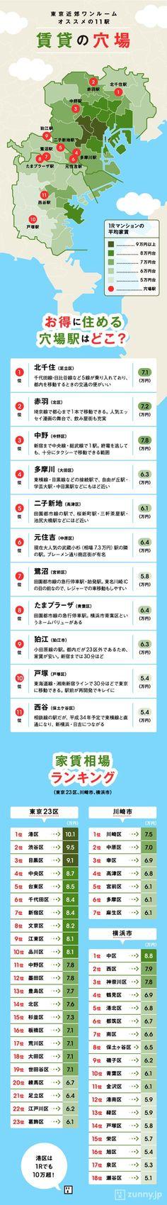 プロがコスパで厳選! 東京近郊1R「穴場駅」11選 | ZUNNY インフォグラフィック・ニュース
