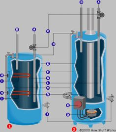 "Heating water with a rocket stove: ""Your hot line from the stove should be teed into the cold supply line to the water heater tank for this to work. Glenn is on the right track but the work was already done for you at the water heater factory. The cold line in the tank has what's called a dip tube."""