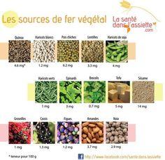 Aliments riches en fer sur pinterest aliments riches en fer recettes riches en fer et - Aliments les plus riches en fer ...