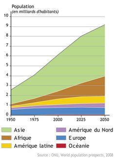 4) Autre Graphique de la population mondiale jusqu'en 2050 en Asie, Afrique, Amerique, Latine, Amerique du Nord, Europe et Océanie