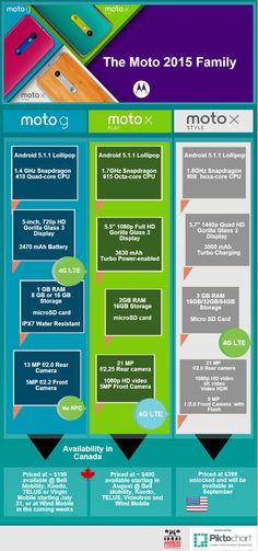Moto G 2015, Moto X Play and Moto X Style - Comparison Infographic