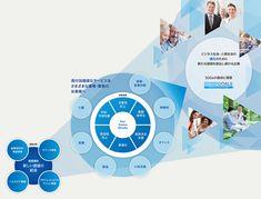 コニカミノルタのCSR - CSR(社会・環境活動)   コニカミノルタ Presentation Layout, Osaka, Infographic, Banner, Diagram, Graphic Design, Templates, Architecture, Banner Stands