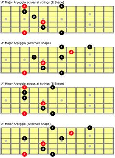 Play The Guitar Like A Pro With These Tips And Tricks. Are you a music lover who cannot play an instrument? Learning to play music is possible at any age. The guitar is the easiest instrument Guitar Scales Charts, Guitar Chords And Scales, Guitar Chords Beginner, Music Chords, Guitar Chord Chart, Music Theory Guitar, Jazz Guitar, Guitar Solo, Music Guitar
