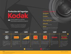 Kodak: Logo evolution