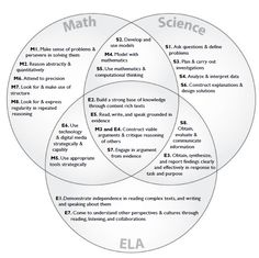 Image result for reconstruction venn diagram teaching us history whats not to love about this this might get hung over my desk this year seriously click on the image to get the original pdf from tina cheuk ccuart Images
