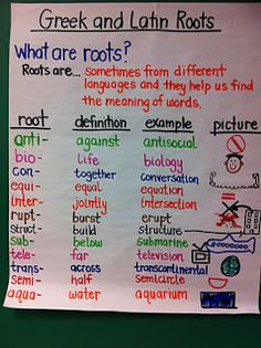 Help students to understand the meanings of the words they know and give them a tool to learn new words by teaching Greek and Latin roots. This is a nice chart because it is very colorful and it includes the definition, an example, and a picture. Ela Anchor Charts, Reading Anchor Charts, Prediction Anchor Chart, Teaching Language Arts, Teaching Writing, Persuasive Writing, Teaching Latin, Teaching Themes, Writing Lessons