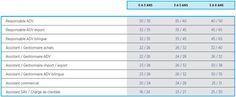 Administration des ventes : les grilles des salaires 2013